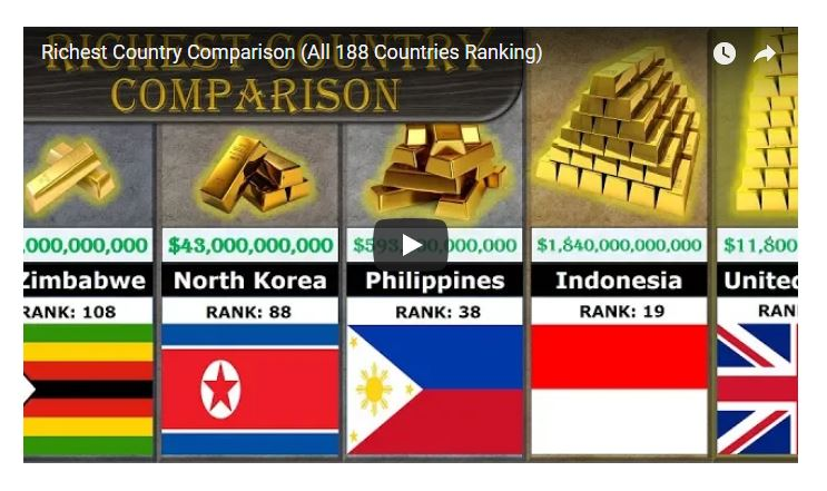 Video : Richest Country in the World